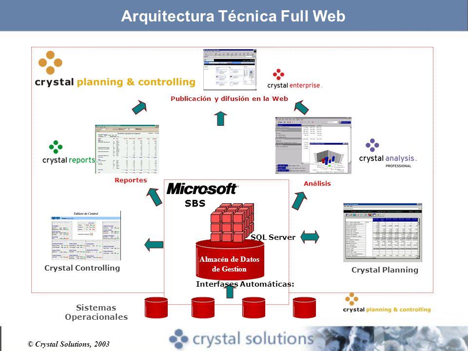 Arquitectura Técnica Full Web