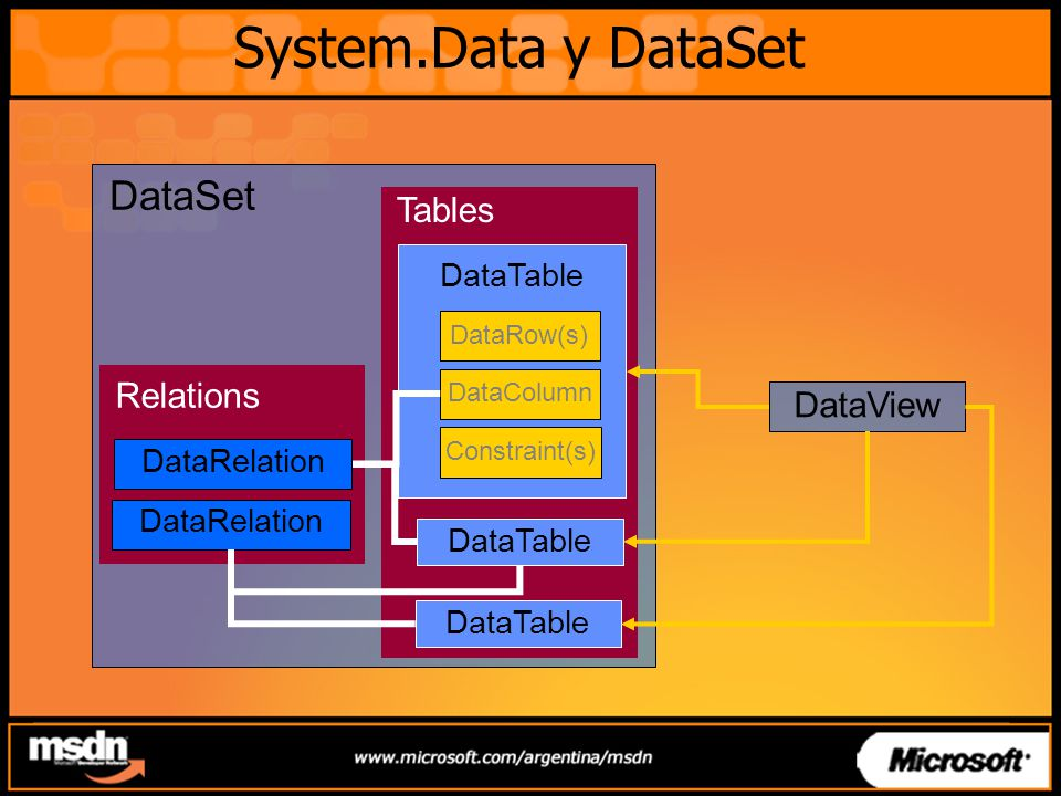 System.Data y DataSet DataSet Tables Relations DataView DataTable