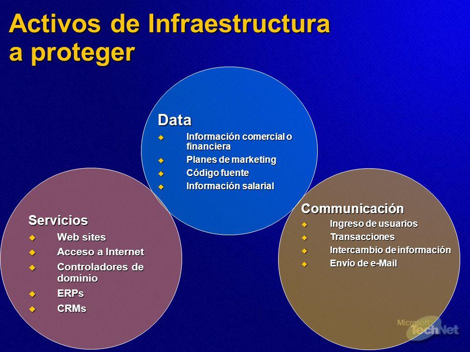 Activos de Infraestructura a proteger