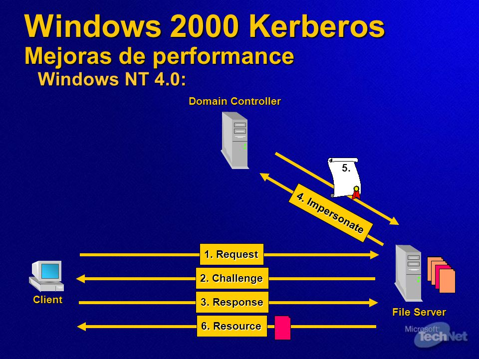 Windows 2000 Kerberos Mejoras de performance