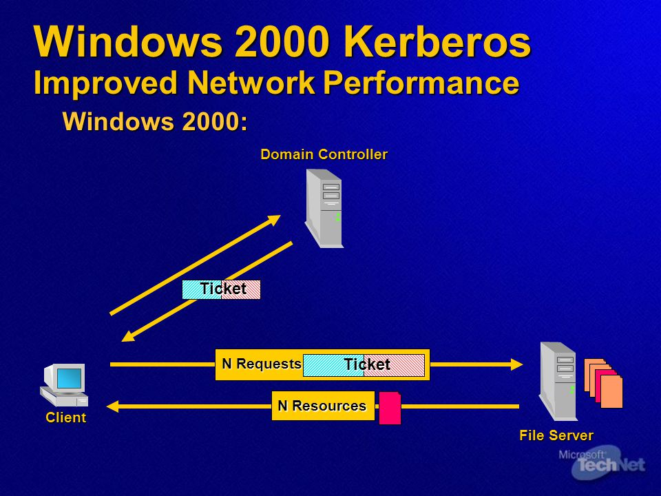Windows 2000 Kerberos Improved Network Performance