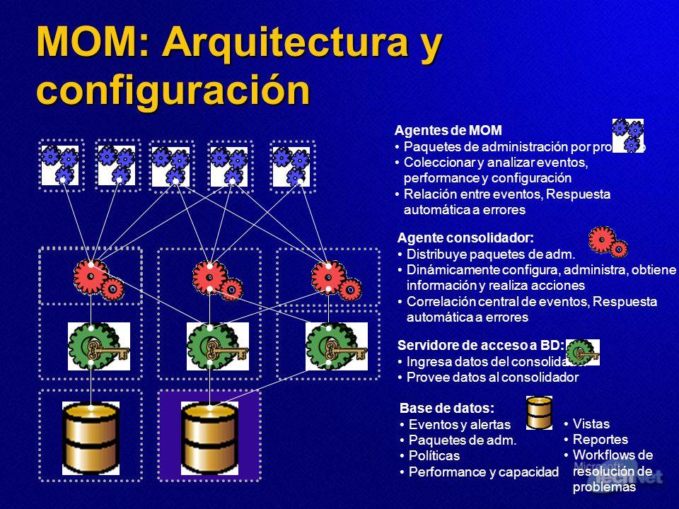 MOM: Arquitectura y configuración