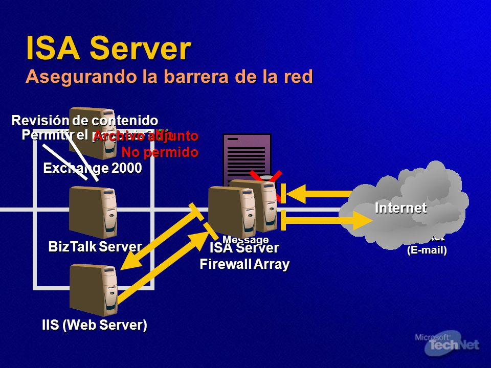 ISA Server Asegurando la barrera de la red