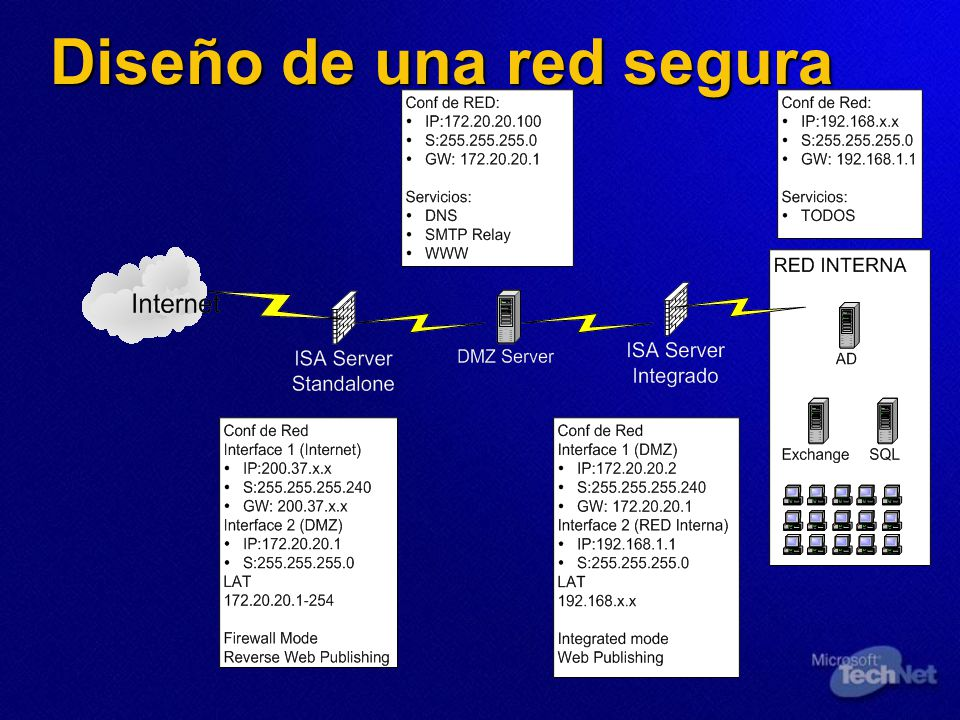 Diseño de una red segura