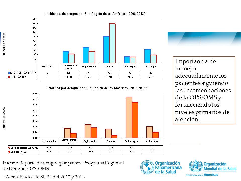 Importancia de manejar adecuadamente los pacientes siguiendo las recomendaciones de la OPS/OMS y fortaleciendo los niveles primarios de atención.