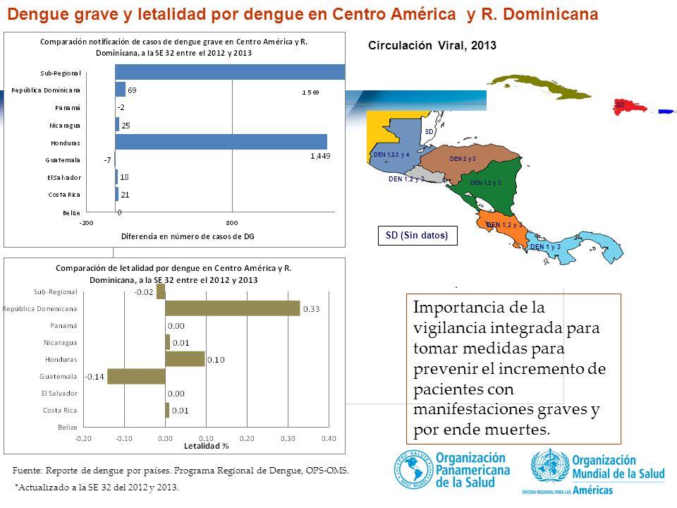 Dengue grave y letalidad por dengue en Centro América y R. Dominicana