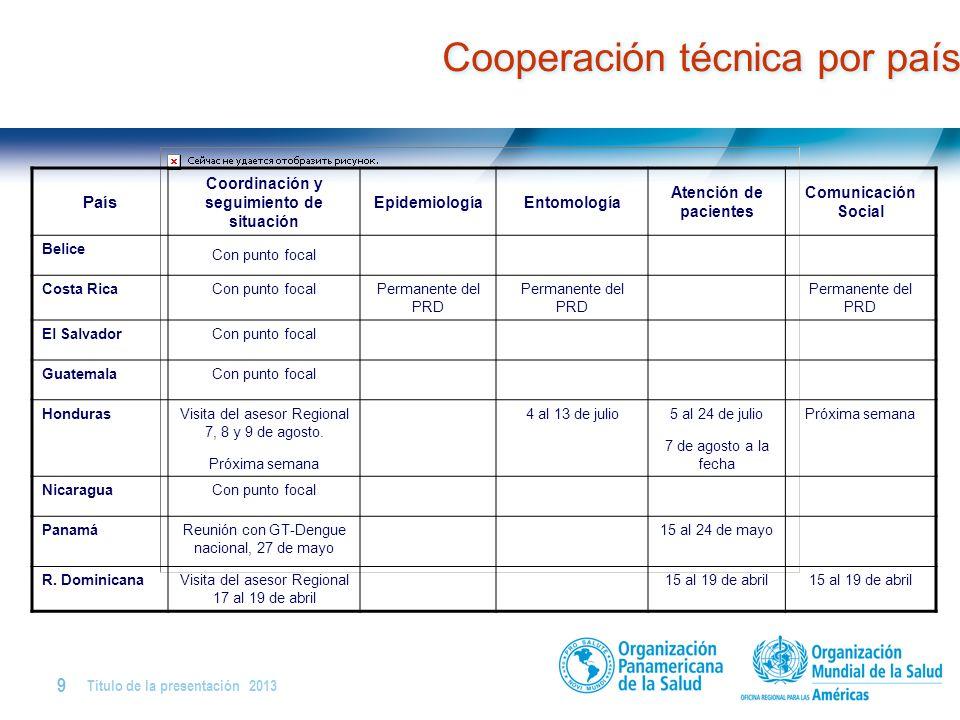 Cooperación técnica por país