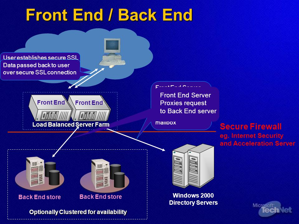 Front End / Back End Internet Secure Firewall Front End Server