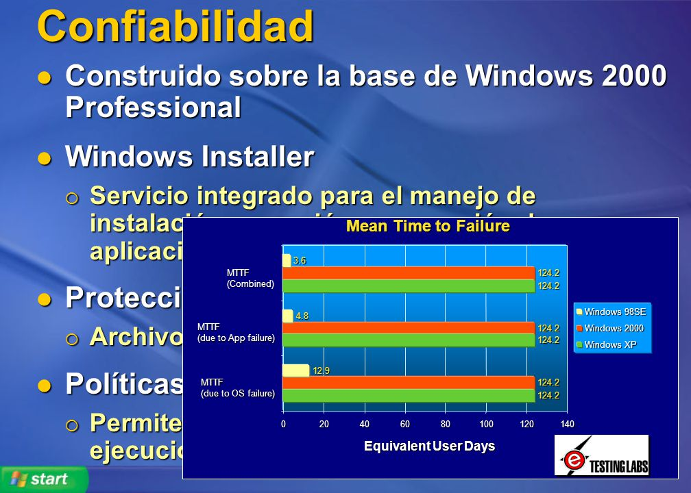 Confiabilidad Construido sobre la base de Windows 2000 Professional