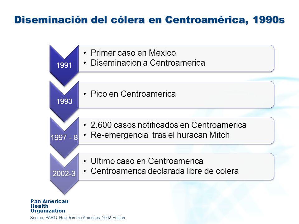 Diseminación del cólera en Centroamérica, 1990s