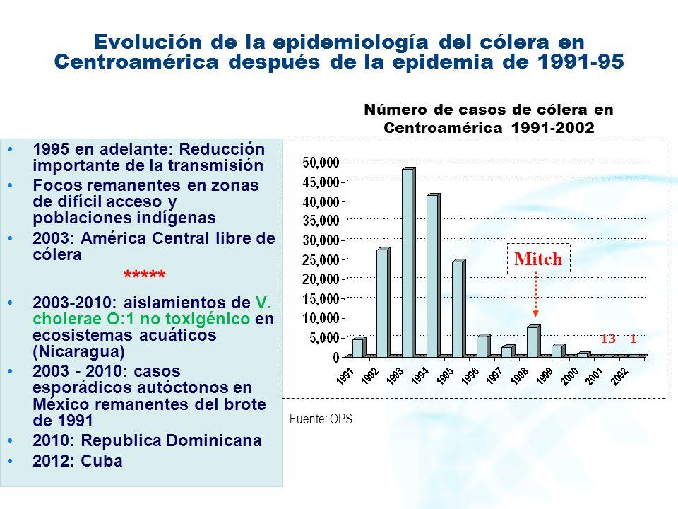 Número de casos de cólera en Centroamérica 1991-2002