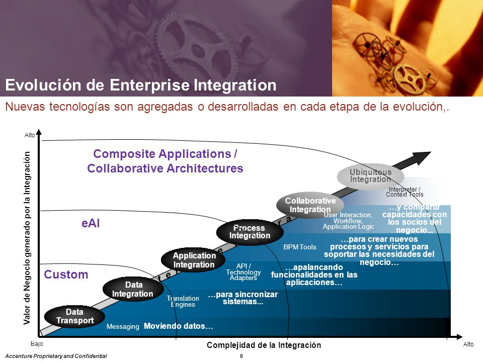 Evolución de Enterprise Integration