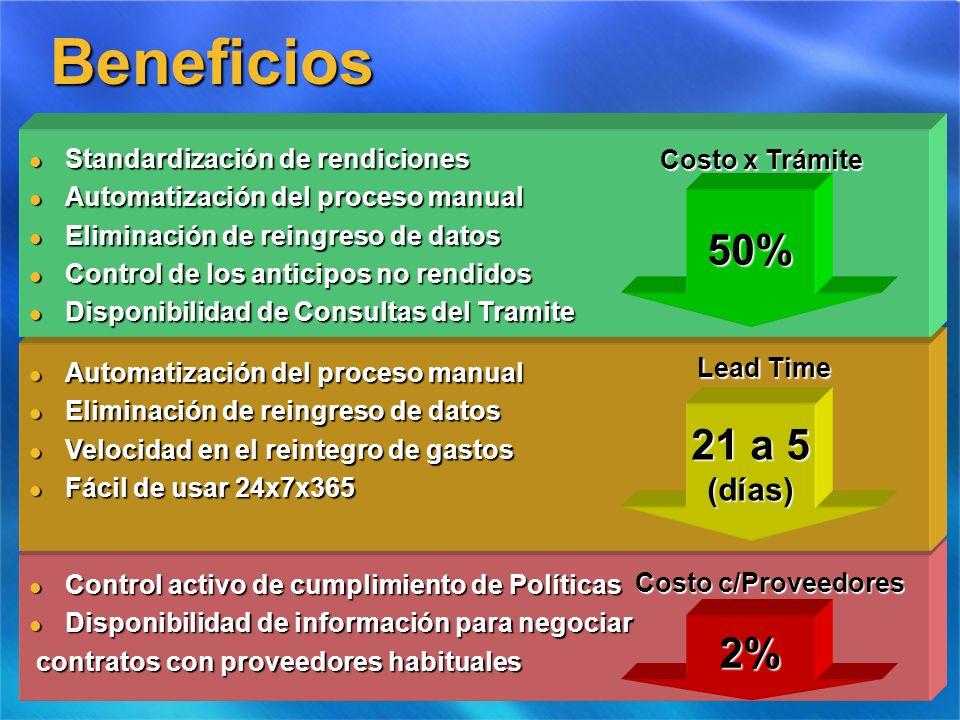 Beneficios 50% 21 a 5 2% (días) Standardización de rendiciones