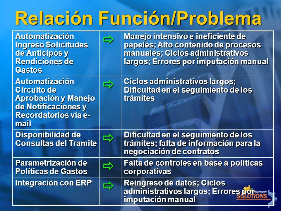 Relación Función/Problema