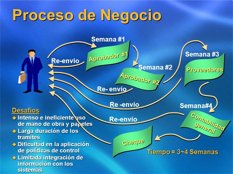 Proceso de Negocio Semana #1 Semana #3 Re-envío Semana #2 Re- envío