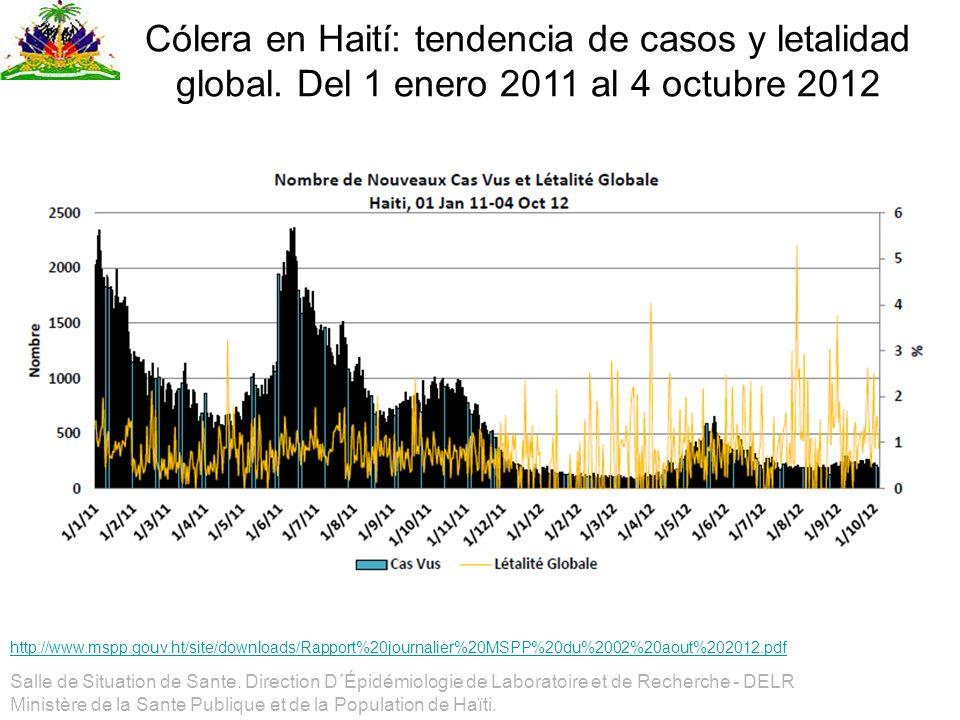 Cólera en Haití: tendencia de casos y letalidad global