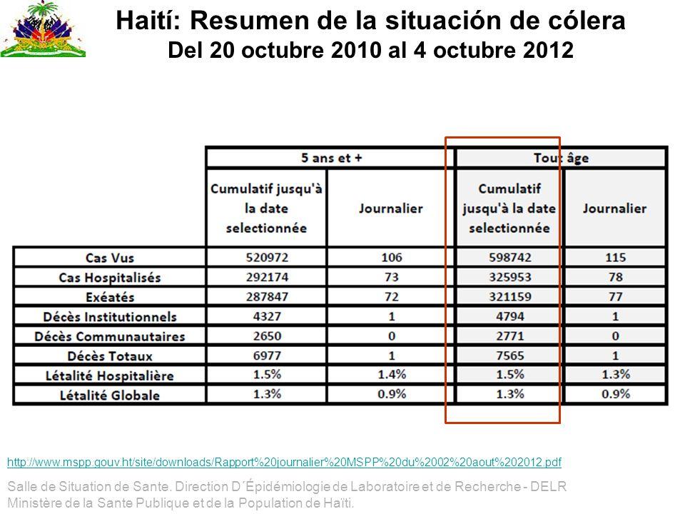 Haití: Resumen de la situación de cólera Del 20 octubre 2010 al 4 octubre 2012