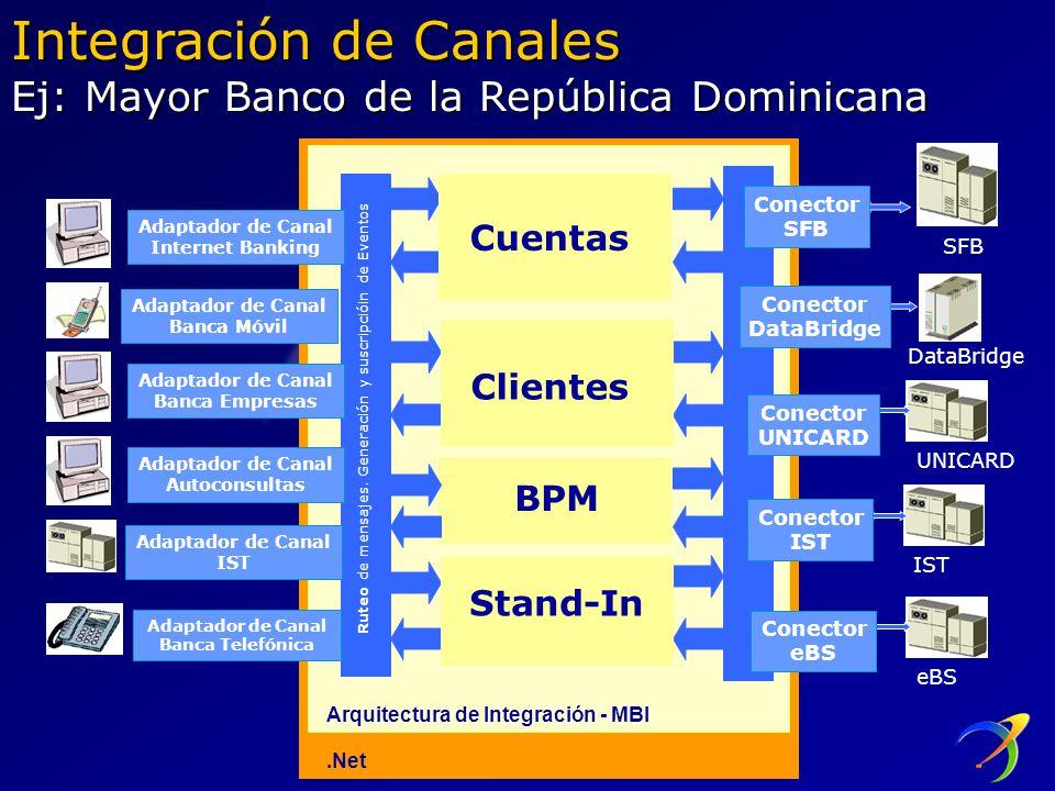 Integración de Canales Ej: Mayor Banco de la República Dominicana
