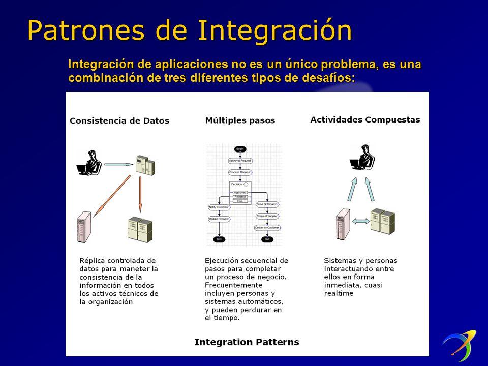 Patrones de Integración