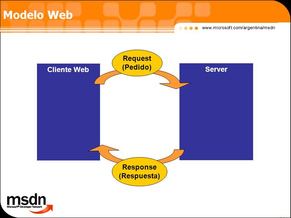 Modelo Web Request (Pedido) Cliente Web Server Response (Respuesta)