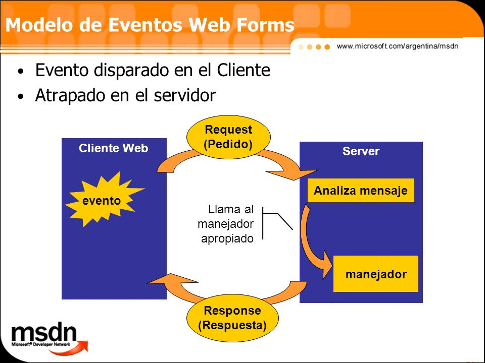 Modelo de Eventos Web Forms
