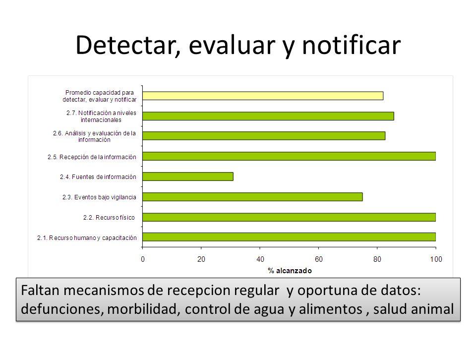 Detectar, evaluar y notificar