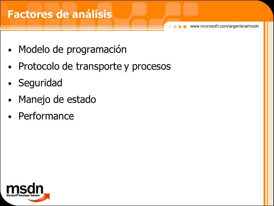 Factores de análisis Modelo de programación