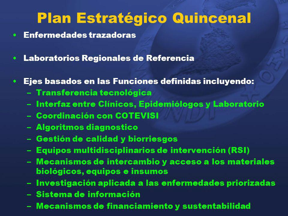Plan Estratégico Quincenal