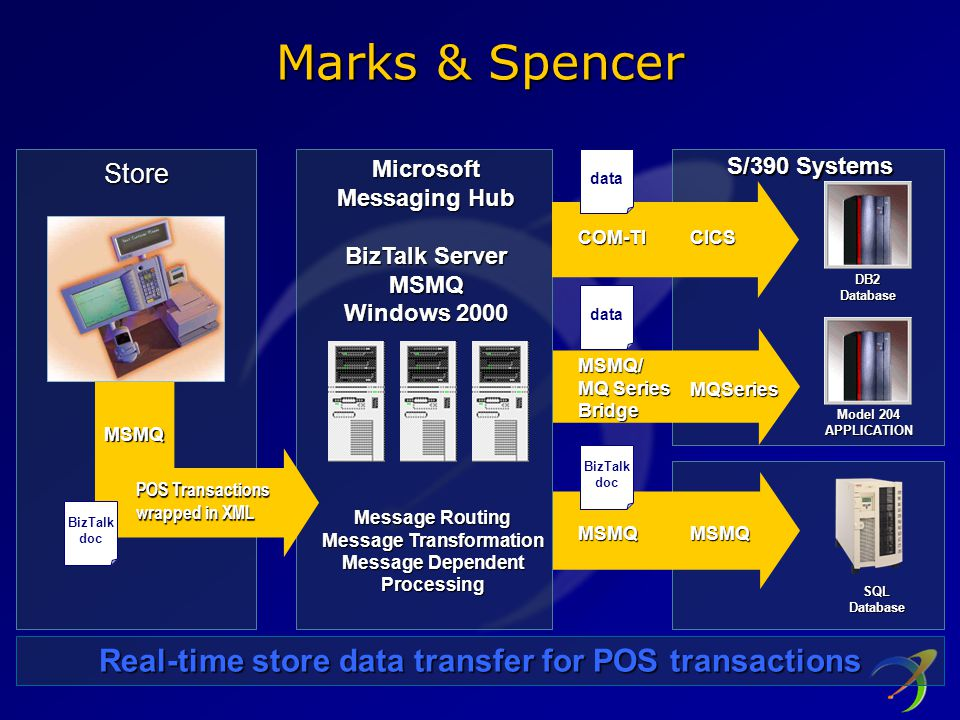 Marks & Spencer Real-time store data transfer for POS transactions