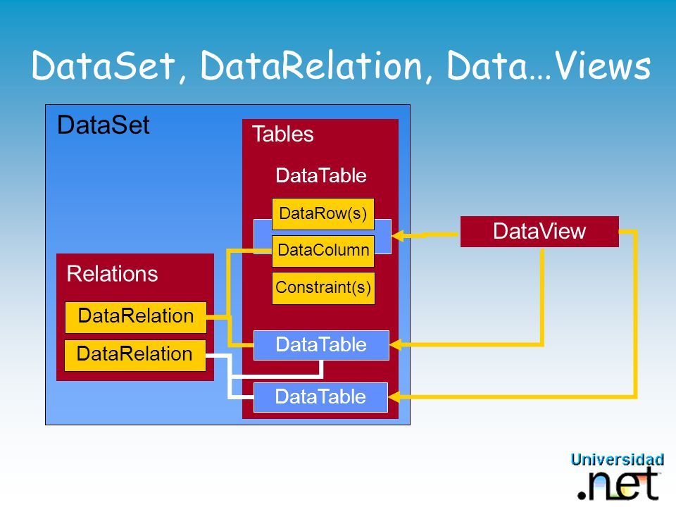 DataSet, DataRelation, Data…Views