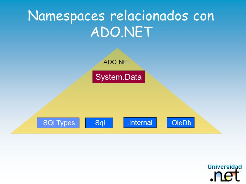 Namespaces relacionados con ADO.NET