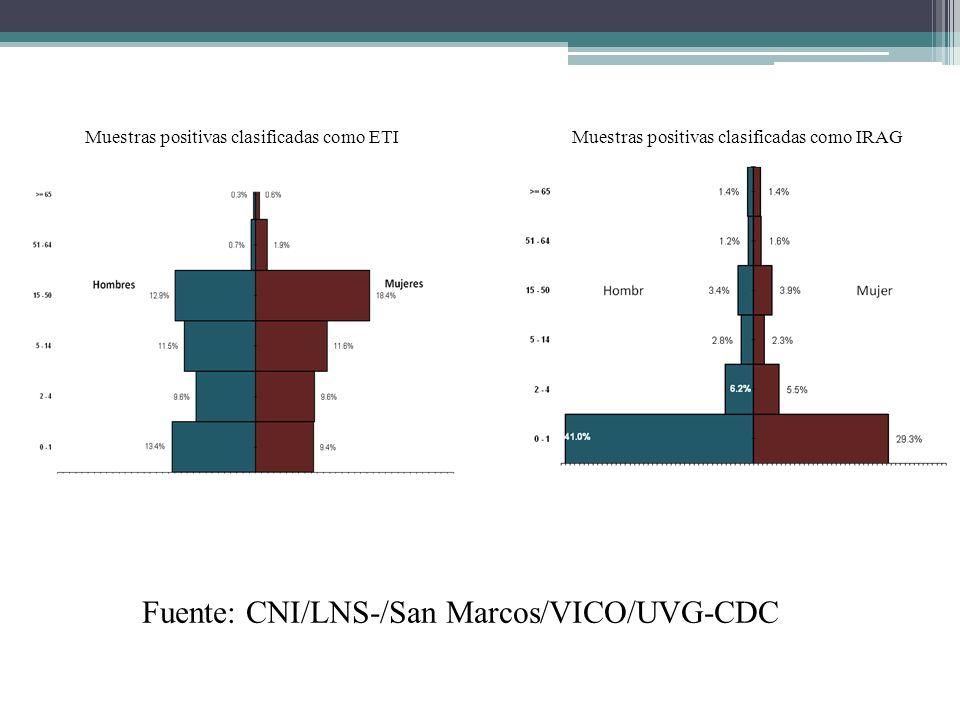Fuente: CNI/LNS-/San Marcos/VICO/UVG-CDC