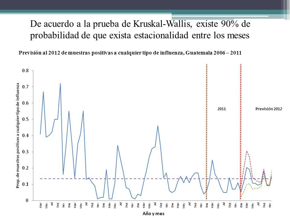 De acuerdo a la prueba de Kruskal-Wallis, existe 90% de probabilidad de que exista estacionalidad entre los meses