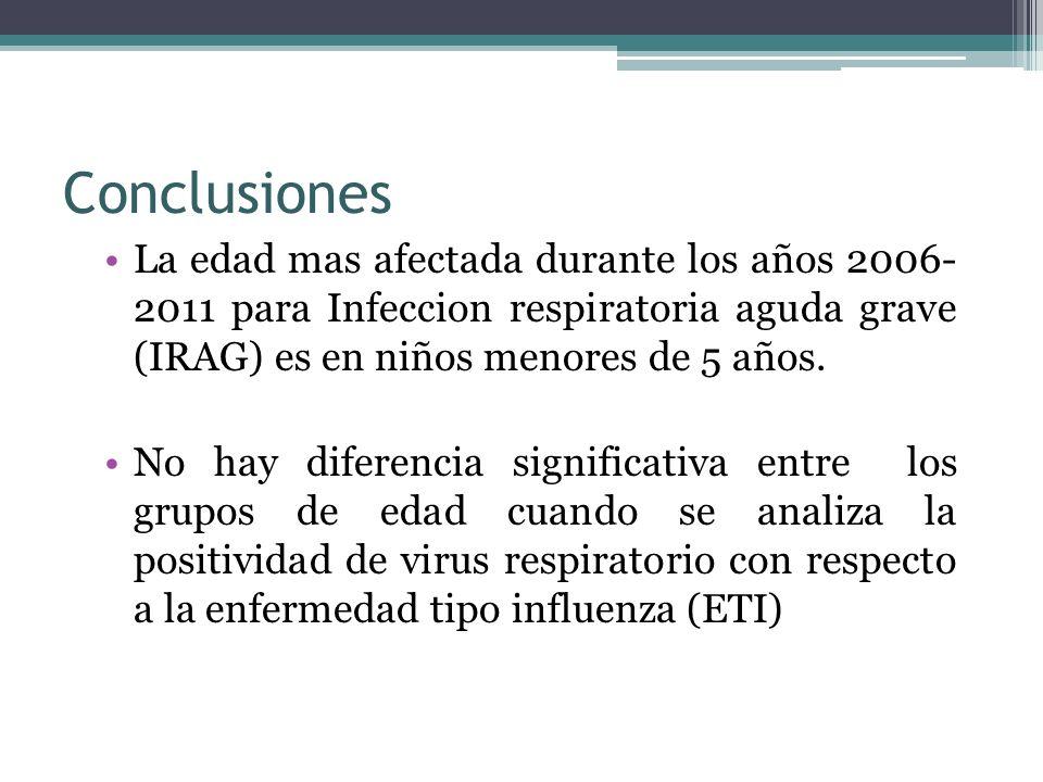 Conclusiones La edad mas afectada durante los años 2006- 2011 para Infeccion respiratoria aguda grave (IRAG) es en niños menores de 5 años.