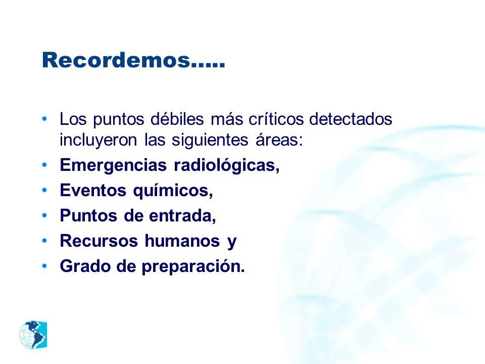 Recordemos….. Los puntos débiles más críticos detectados incluyeron las siguientes áreas: Emergencias radiológicas,