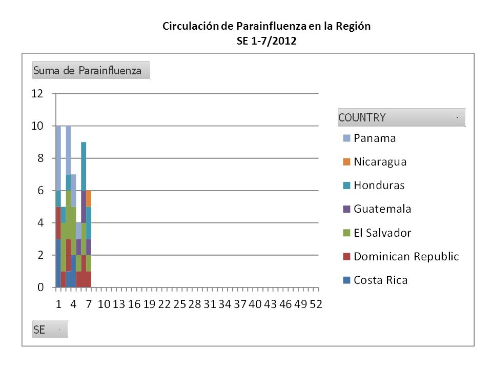 Circulación de Parainfluenza en la Región
