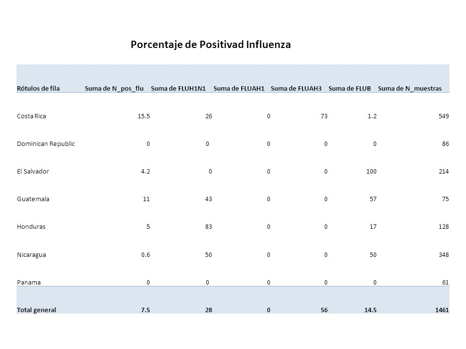 Porcentaje de Positivad Influenza
