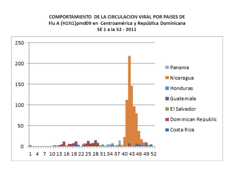 COMPORTAMIENTO DE LA CIRCULACION VIRAL POR PAISES DE Flu A (H1N1)pmd09 en Centroamérica y República Dominicana SE 1 a la 52 - 2011