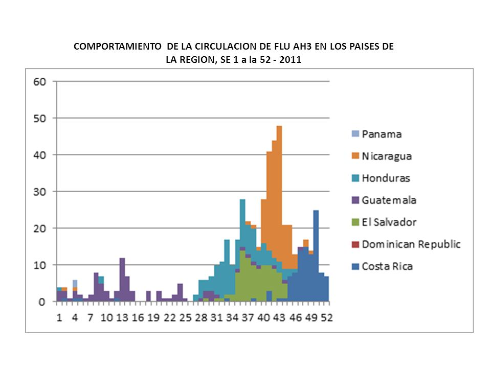 COMPORTAMIENTO DE LA CIRCULACION DE FLU AH3 EN LOS PAISES DE LA REGION, SE 1 a la 52 - 2011