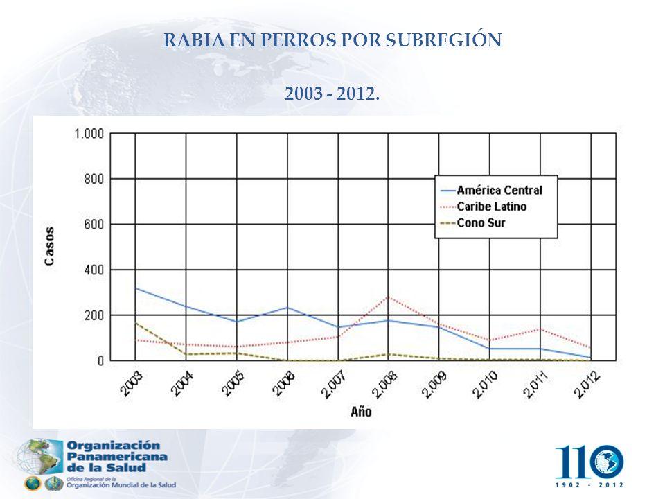 RABIA EN PERROS POR SUBREGIÓN 2003 ‑ 2012.