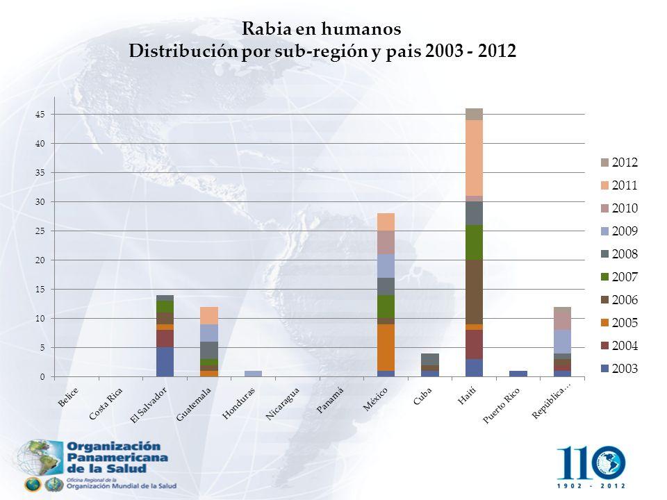 Distribución por sub-región y pais 2003 - 2012