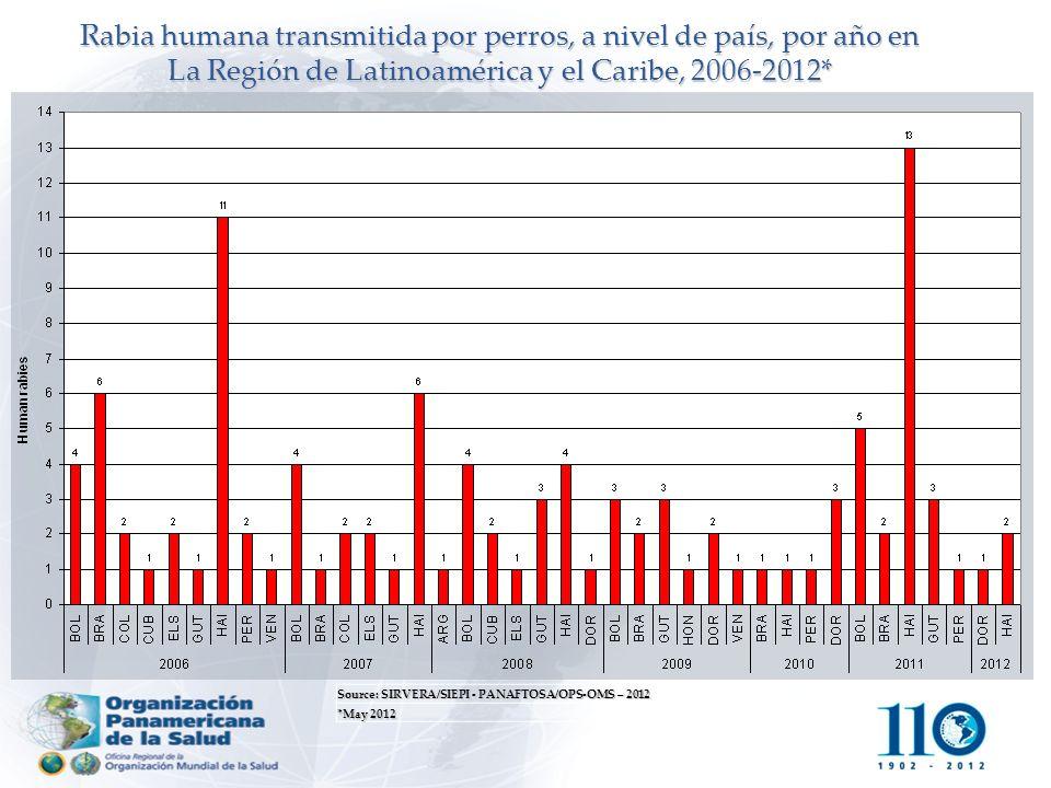 Rabia humana transmitida por perros, a nivel de país, por año en