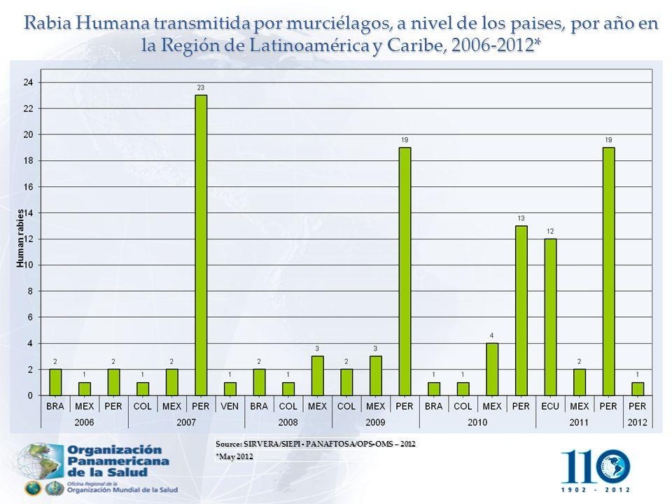 Rabia Humana transmitida por murciélagos, a nivel de los paises, por año en la Región de Latinoamérica y Caribe, 2006-2012*