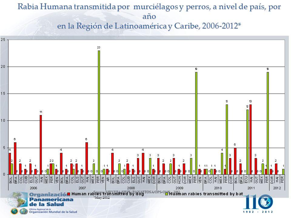 en la Región de Latinoamérica y Caribe, 2006-2012*