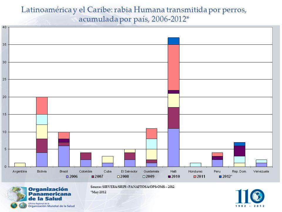 Latinoamérica y el Caribe: rabia Humana transmitida por perros, acumulada por país, 2006-2012*