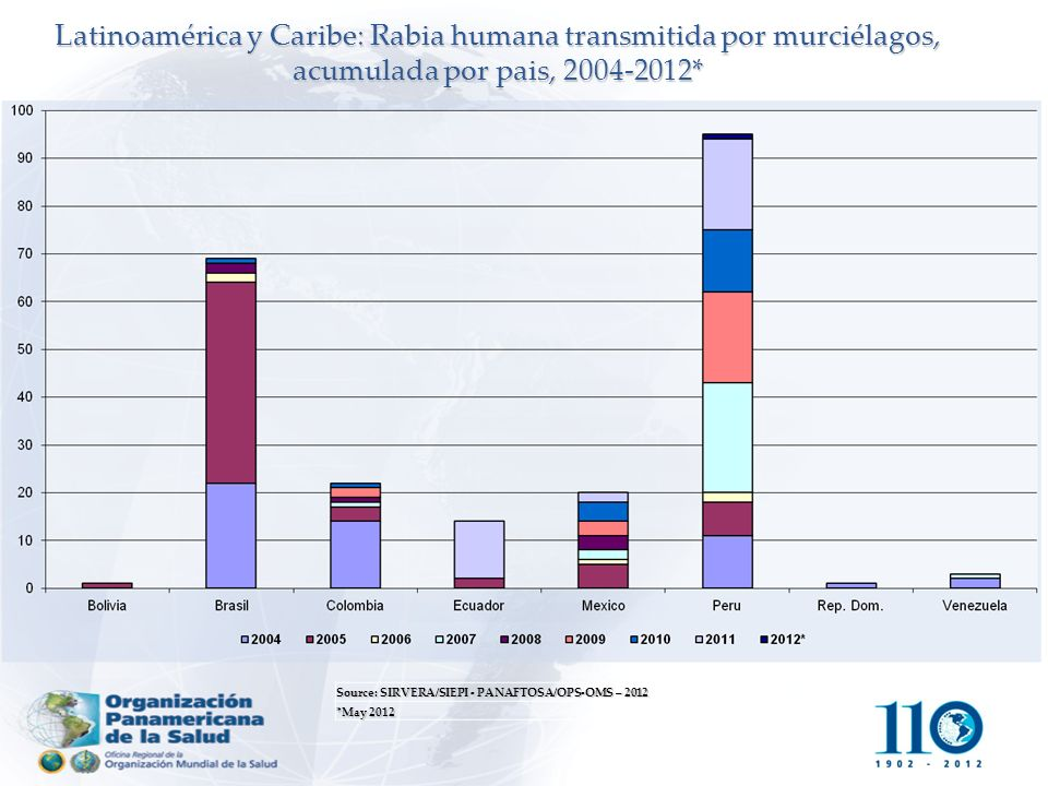 Latinoamérica y Caribe: Rabia humana transmitida por murciélagos, acumulada por pais, 2004-2012*