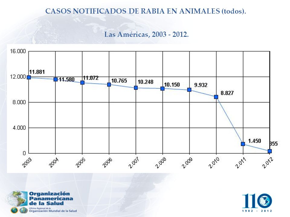 CASOS NOTIFICADOS DE RABIA EN ANIMALES (todos)