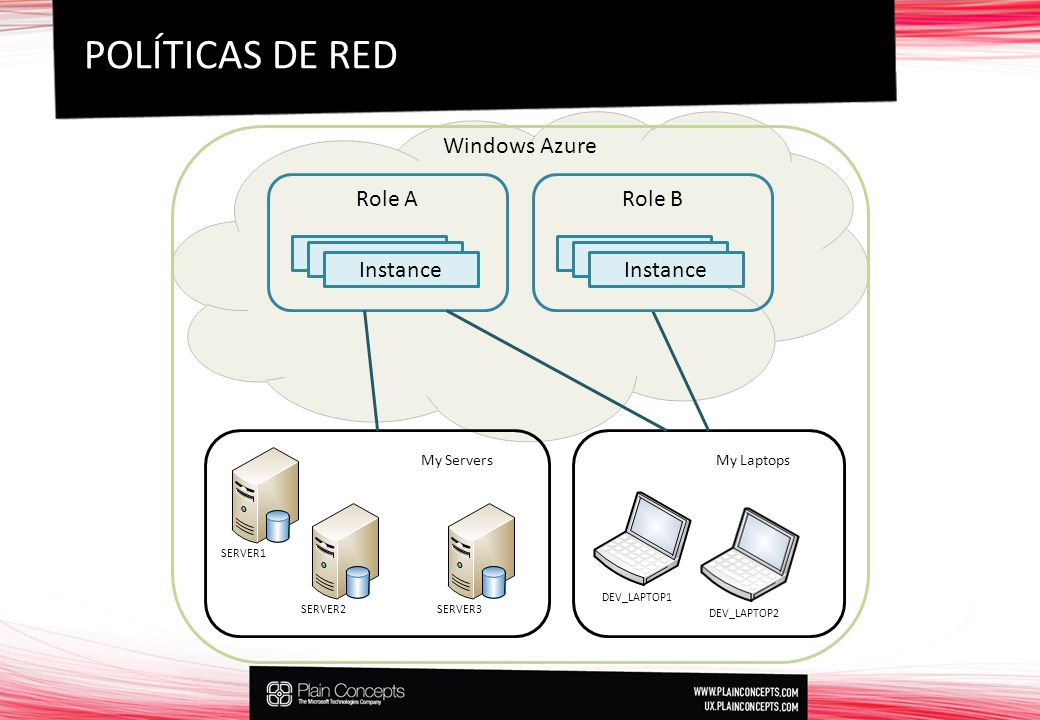 POLÍTICAS DE RED Windows Azure Role A Role B Instance3 Instance3