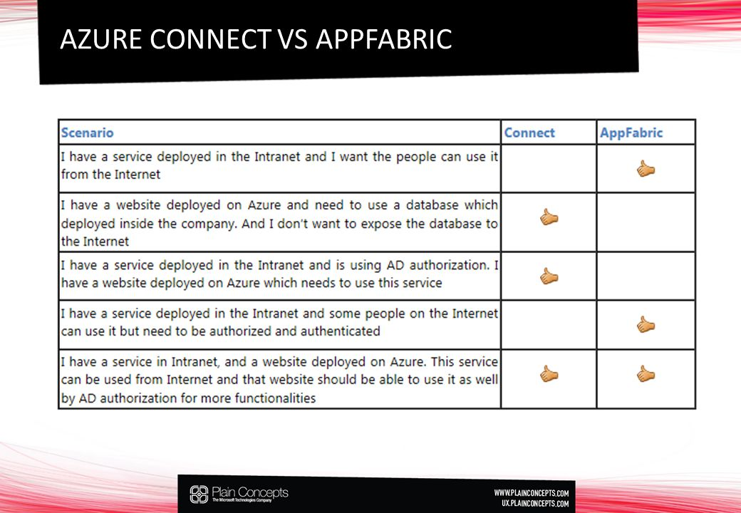 AZURE CONNECT VS APPFABRIC