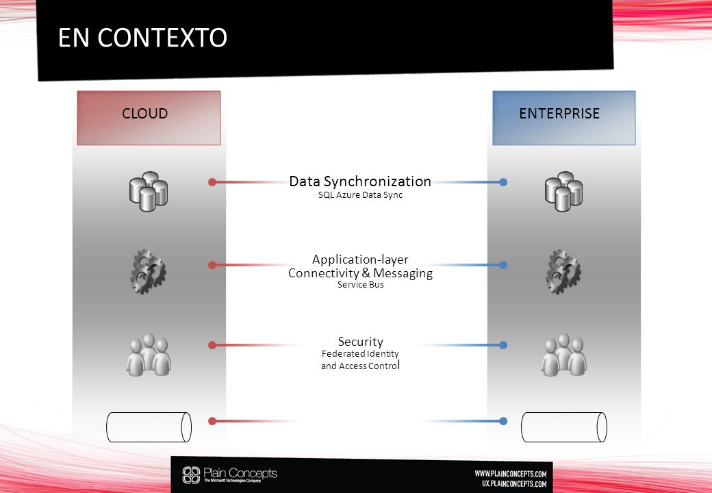 EN CONTEXTO CLOUD ENTERPRISE Data Synchronization Application-layer